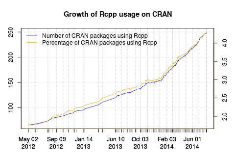 Rcpp now used by 250 CRAN packages