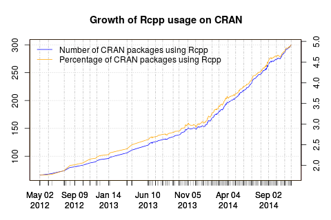 Rcpp now used by 300 CRAN packages