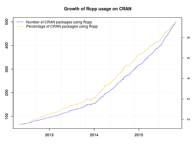 Rcpp now used by over 500 CRAN packages