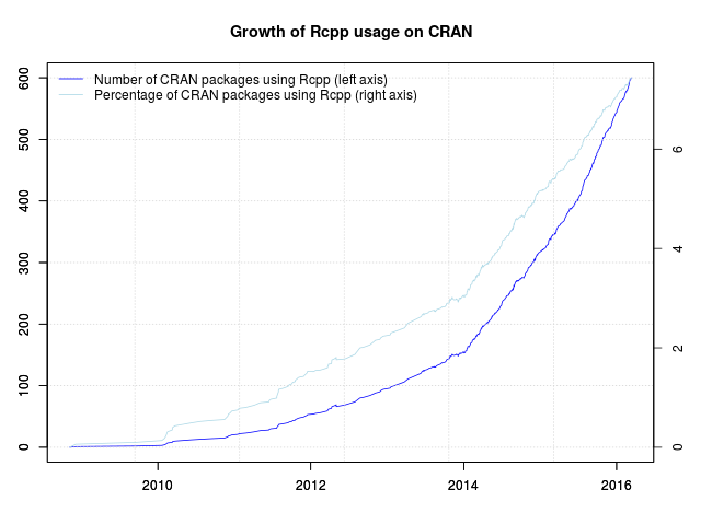 Rcpp now used by 600 CRAN packages