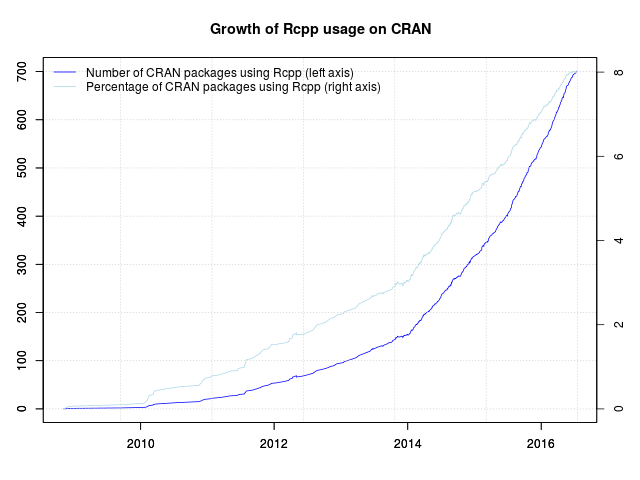 Rcpp now used by over 700 CRAN packages