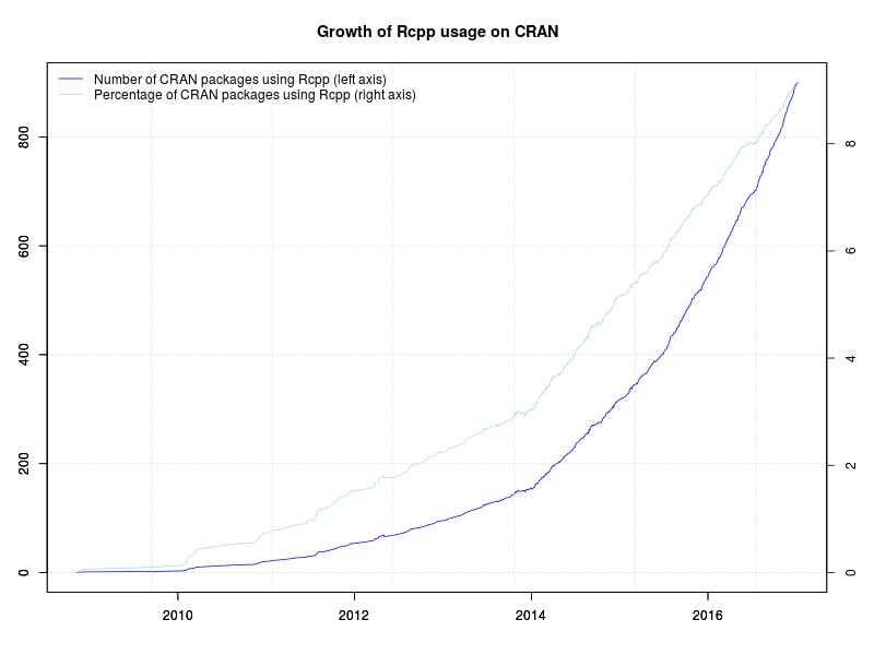 Rcpp now used by 900 CRAN packages
