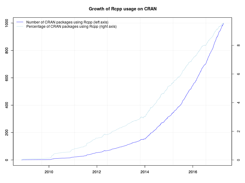 Rcpp now used by 1000 CRAN packages