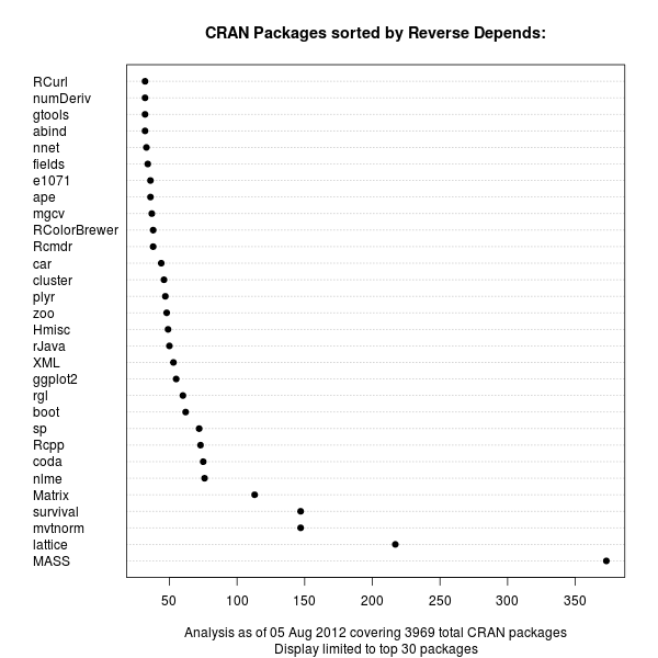 CRAN package chart of Reverse Depends relations