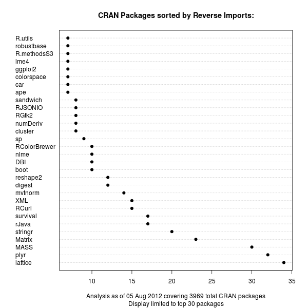 CRAN package chart of Reverse Imports relations