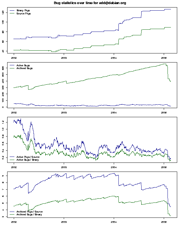 Debian BTS timeseries for edd@debian.org