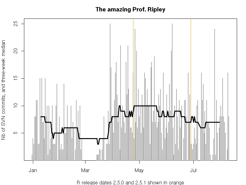Timeseries of Brian Ripley's commit patterns