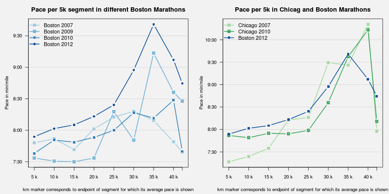 (Boston 2012 marathon in comparison to other Boston and Chicago marathons)