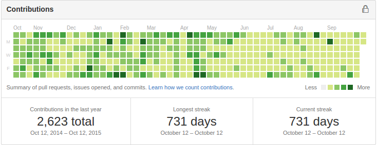 github activity october 2014 to october 2015
