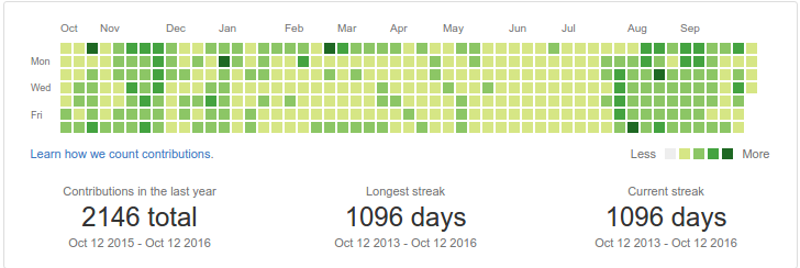 github activity october 2015 to october 2016