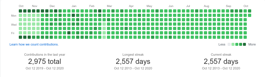 github activity october 2019 to october 2020