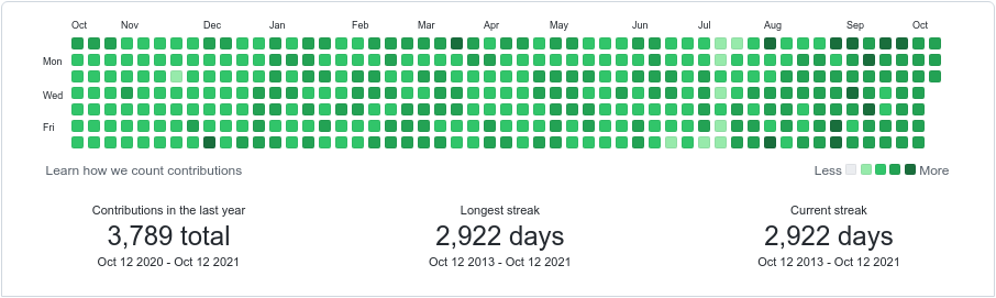 github activity october 2020 to october 2021